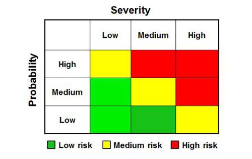 Fig.01 - Simple Risk Matrix